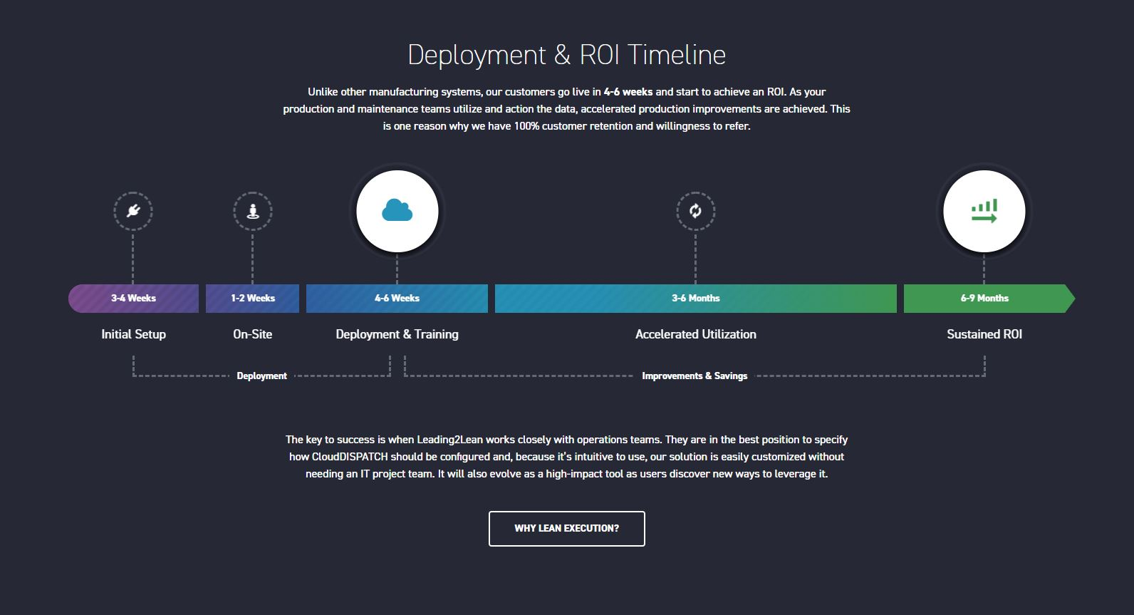 What is CRM and why do I need it_deployment and ROI timeline