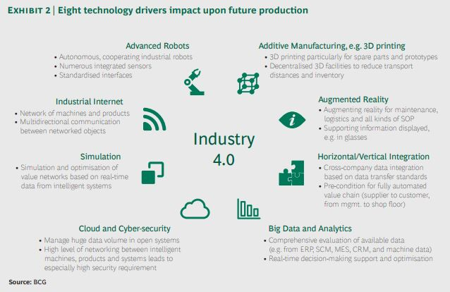 What is CRM and why do I need it_eight technology drivers impact upon future production