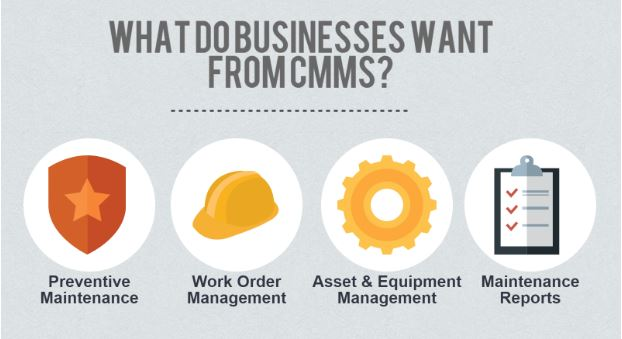 What is CRM and why do I need it_what do businesses want from CMMS
